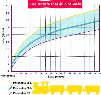 tabla de crecimiento 1