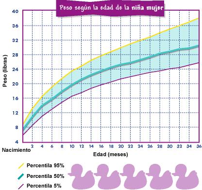 tabla de crecimiento 2