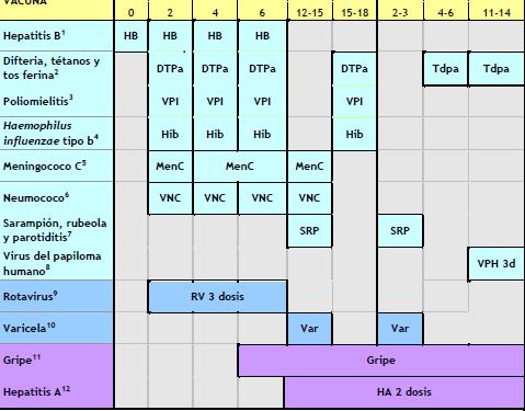 calendarios de vacunas infantiles 2012