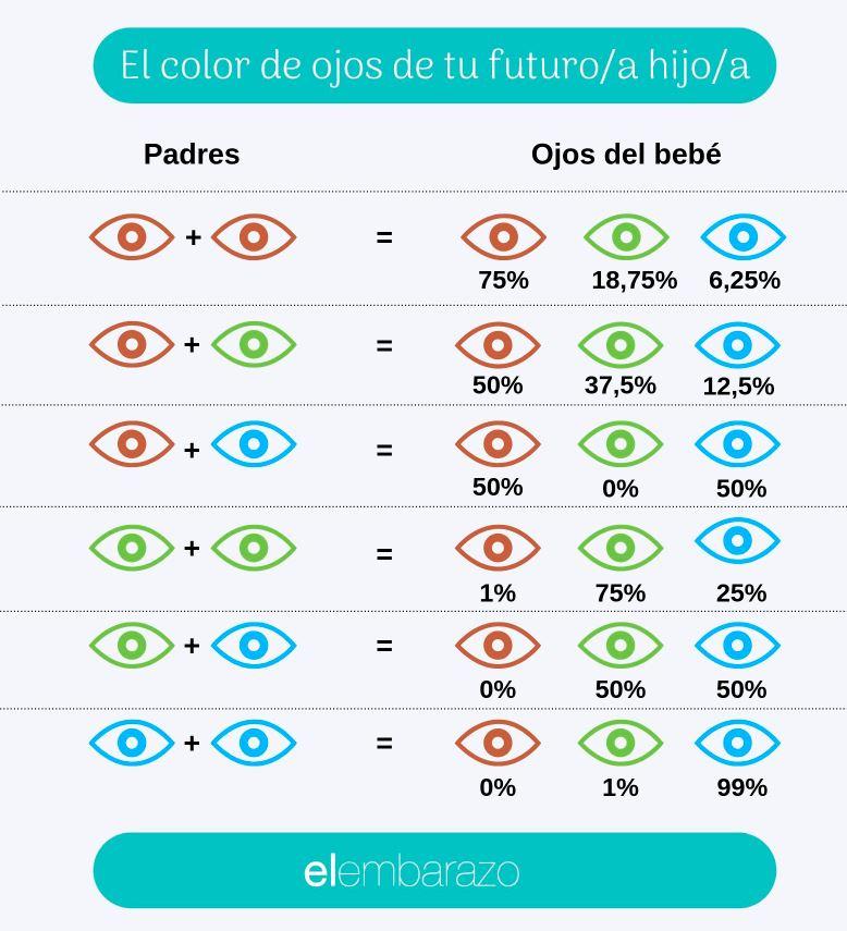 ¿De qué color tendrá los ojos mi bebé?